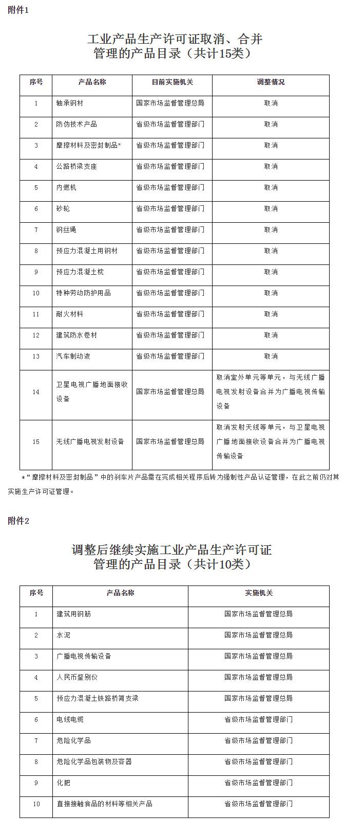 国务院关于调整工业产品生产许可证管理目录加强事中事后监管的决定